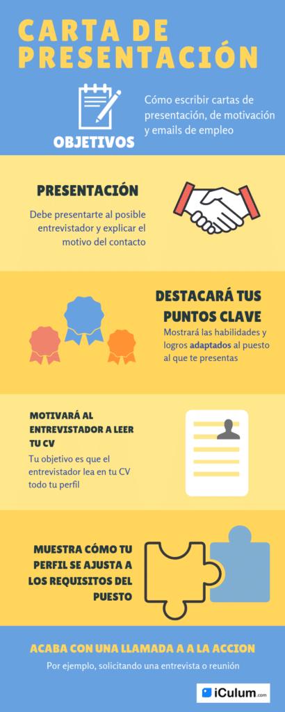 iCulum carta presentación infografía