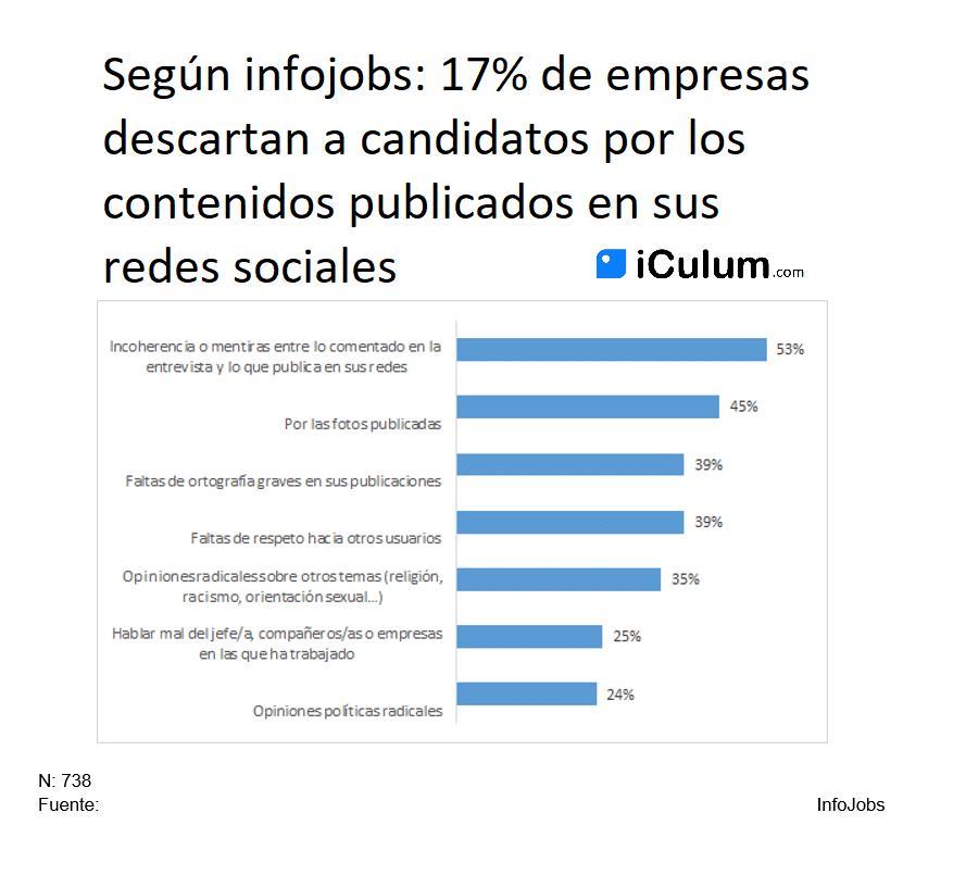 Redes sociales y seleccion de personal LinkedIn